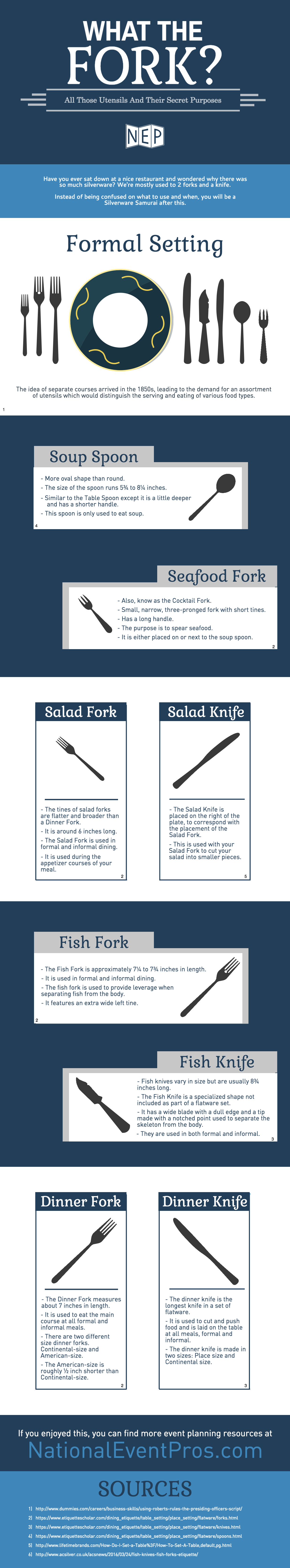 Infographic: What The Fork?