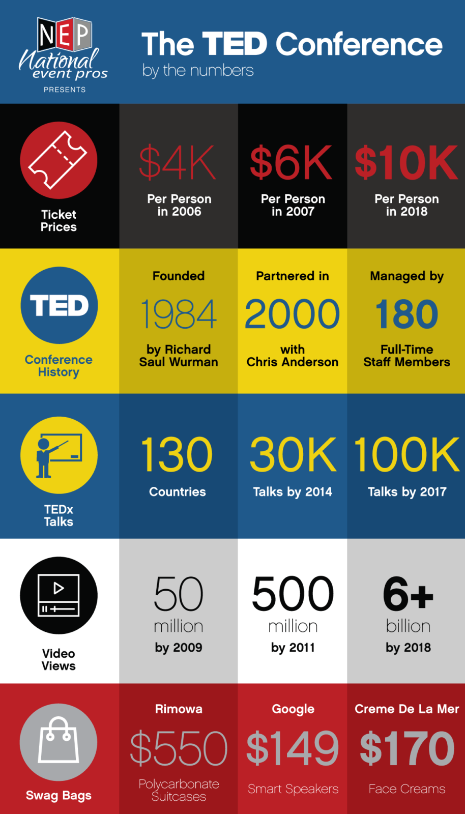 TED Conference Infographic