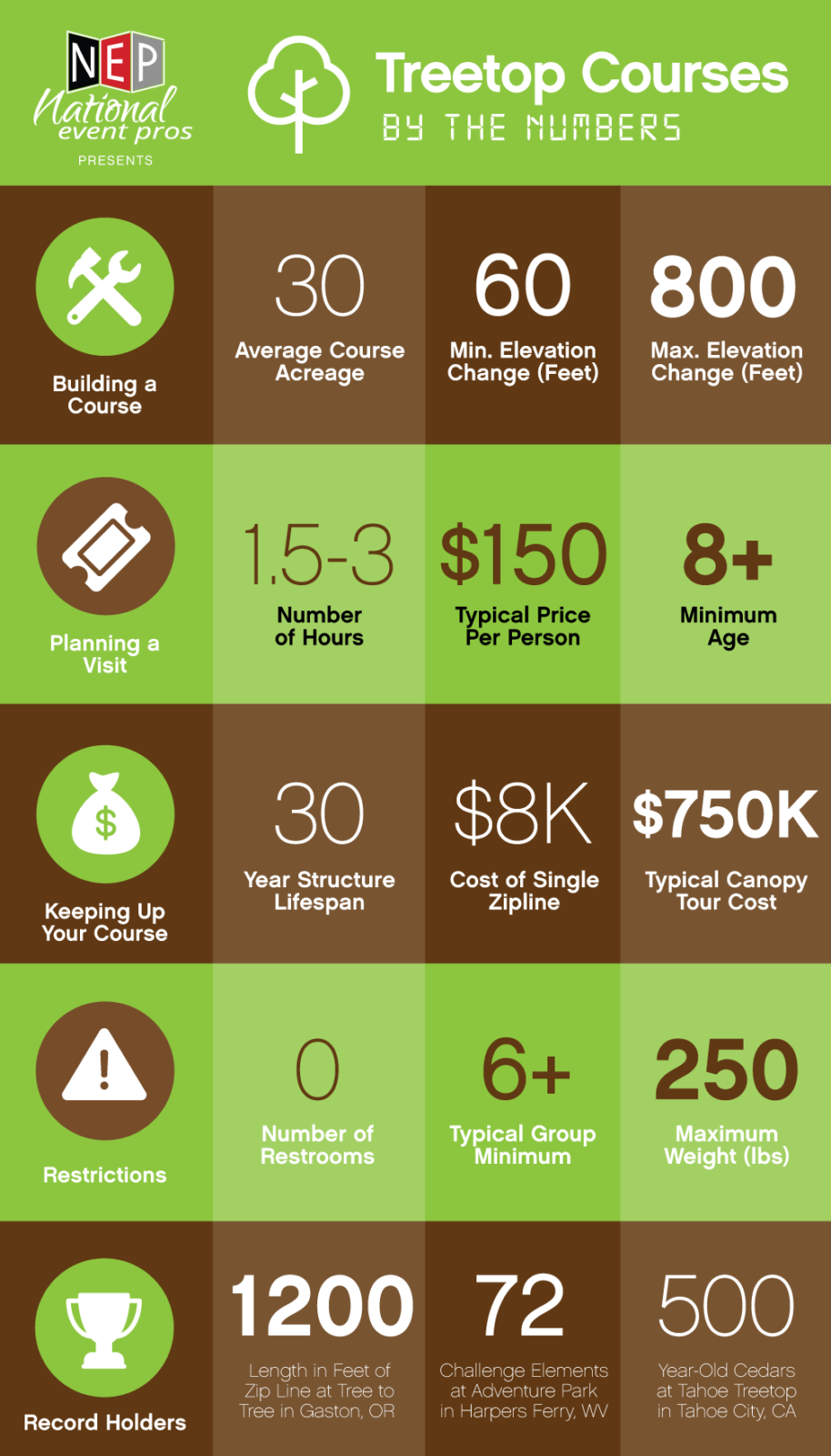 treetop course infographic